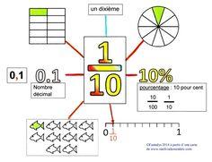 Les fractions décimales Plus Decimal, Montessori Math, Homeschool Math, Math Worksheets, Math Activities, Gre Math, Maths Paper, Math Charts, Math Courses