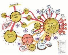 bubble diagram in design cad Bubble Diagram Architecture, Architecture Concept Diagram, Architecture Presentation Board, Architecture Graphics, Architecture Design, Tropical Architecture, Architecture Diagrams, Presentation Boards, Architectural Presentation