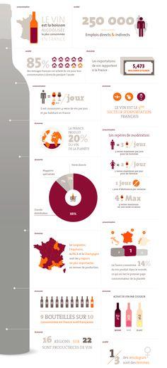 """""""Le marché du vin en infographie"""" Dec-2010 Réalisé par www.vinetsociete.fr/chiffres"""