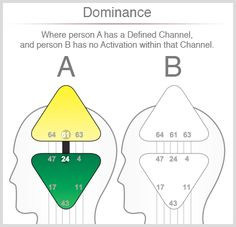 Better Relating Through Human Design - Dominance