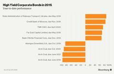 Here Are the Best- and Worst-Performing Assets of 2015 - Bloomberg Business