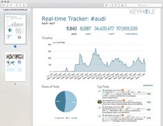 Hashtag Tracking for Twitter, Instagram and Facebook - Keyhole