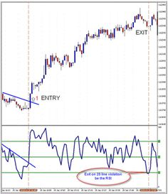 Magic Momentum Method is a trading system discretionary based on RSI and Trend Lines. Penny Stock Trading, Stock Market Basics, Stock Trading Strategies, Learn Forex Trading, Forex Trading Signals, Stock Charts, Technical Analysis, Magic, Long Candles