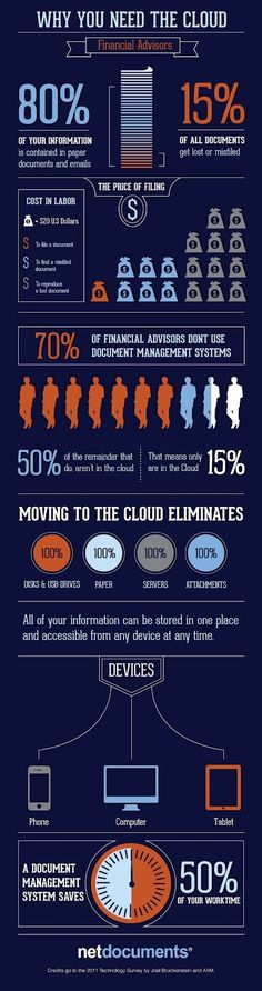 Why you need the Cloud? #Infographic #CloudComputing