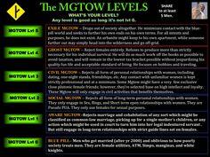 MGTOW Levels.
