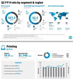 HP financial example