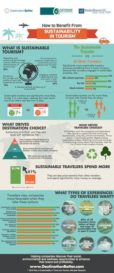 Sustainable travel and tourism Infographic created by Destination Better using…