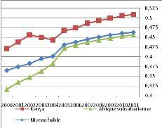 Memoire Online - Croissance démographique et développement en Afrique subsaharienne - Yannick ZAMBO ZAMBO