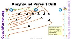 This is a free youth football coaching video on the Greyhound Team Pursuit Drill; a pee wee football drill by Coach Parker. Great drill to condition your players and also teach them proper pursuit …