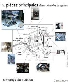 où, comment ça marche !? on fait le tour de l'image ci-dessus : l'arbre supérieur, tourne en même tps que le volant, il entraine l'arbre verticale où la courroie ainsi que la barre de l'aiguille . le sélecteur de points, pour sélectionner un point choisi.... Sewing Machine Repair, Points, Barre, Ainsi, Diagram, Tour, Patterns, Antique Sewing Machines, Technology