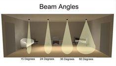 beam angle 1
