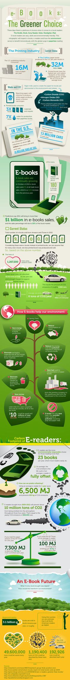 e-Books:  the greener choice