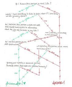 Facebook Friends Flow Chart.... Keeping it simple :)
