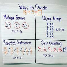 Division strategies anchor chart! Great for math covering groups, arrays, repeated subtraction, and skip counting.