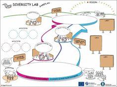 Gameplan diversitylab.dk