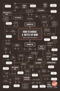 sooo einfach geht das also ....  http://www.feeldesain.com/how-to-choose-a-bottle-of-wine.html