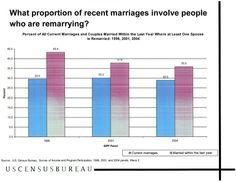 On pinterest civil wedding second weddings and statistics