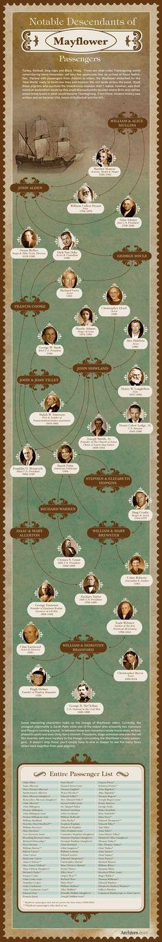 Mayflower descendants - archives.com