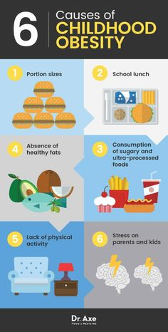 What causes childhood obesity?
