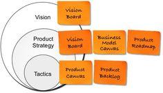 Roadmap, visão de produto, backlog