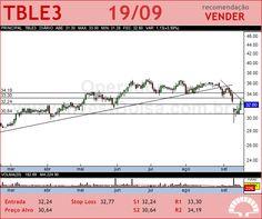 TRACTEBEL - TBLE3 - 19/09/2012 #TBLE3 #analises #bovespa
