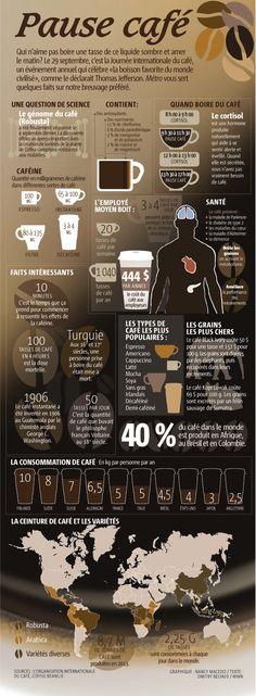 Journée internationale du #café, le 29 septembre 2014. Infographie sur quelques faits et bienfaits d'une des boissons les plus consommées au Monde (coffee, food)