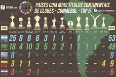 Top countries with more continental club titles 2017 America Do Sul Paises, Top Country, Lionel Messi, World Cup, Periodic Table, Competition, 1, Football, Sports