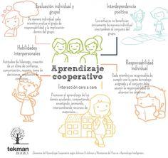 Los 5 elementos del aprendizaje cooperativo - tekman Books