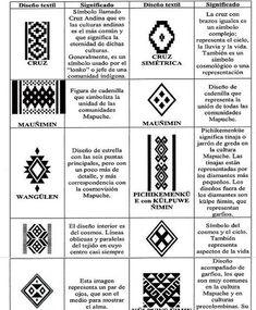 Tribal Patterns, Loom Patterns, Textures Patterns, Beading Patterns, Wüsten Tattoo, Native Symbols, Mayan Symbols, Arte Latina, Textile Tapestry