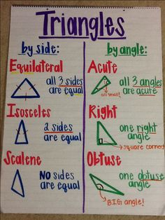 Triangles anchor chart