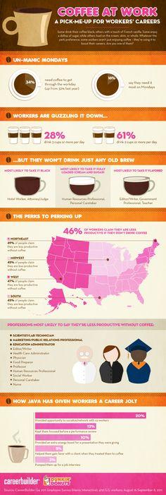El café en el trabajo #infografia