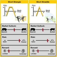 Options strategies box spread