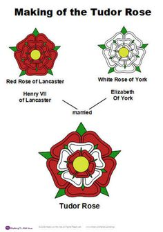 The Tudor Rose: 22nd August 1485 – The Battle of Bosworth Field was won by the Lancastrians. Their leader Henry Tudor, Earl of Richmond, became the first English monarch of the Tudor dynasty by his victory and subsequent marriage to a Yorkist princess. His opponent Richard III, the last king of the House of York, was killed in the battle. Historians consider Bosworth Field to mark the end of the Plantagenet dynasty, making it one of the defining moments of English and Welsh history.
