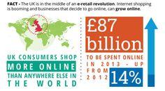 Online Sales in UK