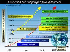 Évolution usages gaz. Portail habitat Picbleu