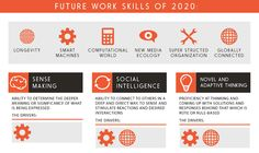 Infographic: The 10 Most Important Work Skills You'll Need In 2020 - DesignTAXI.com