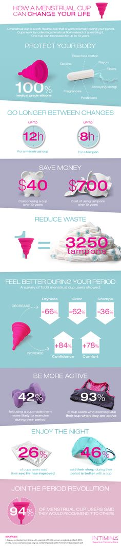 How a menstrual cup can change your life -- Infographic