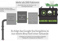 Prozessdarstellung und Visual Storytelling zum Thema Google-Suche Google, Info Graphics, Search