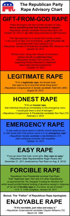 "How do these men stay in office? They call impregnation by rape ""a gift from God"" or claim that it never happens. They imply that the victims are lying. They limit rape to ""forcible rape,"" ""emergency rape,"" and ""honest rape."" They are not for life, they are against women. STOP voting for them!"