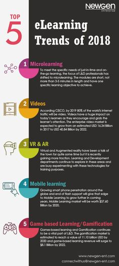 Top 5 eLearning Trends of 2018 Infographic - https://elearninginfographics.com/top-5-elearning-trends-2018-infographic/