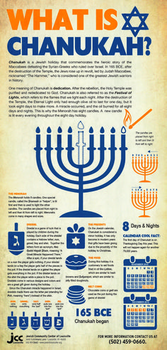 Chanukah infographic. Click twice to enlarge for reading.