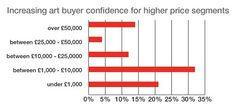 Art collectors buying more online - 2