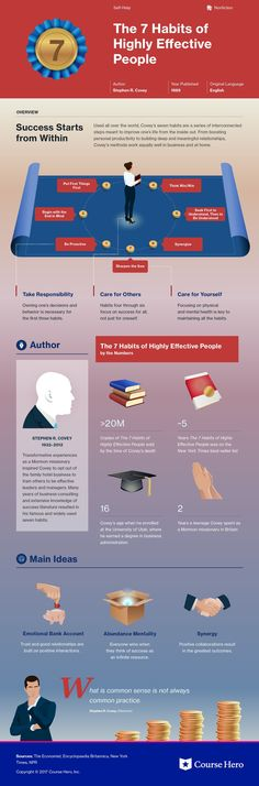 Infographic for The 7 Habits of Highly Effective People