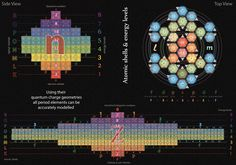 Tetryonics 44.03 - Quantum energy levels [and shells] in atomic nuclei