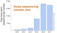 Sampling depth - Metagenomics Next Generation Sequencing, Genome Sequencing, Scientific Reports, Budgeting, Reading, Budget Organization, Reading Books