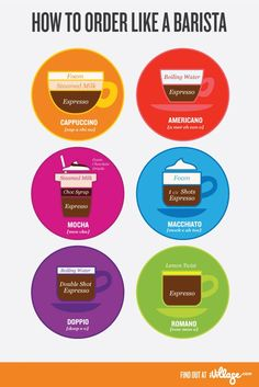 Different Kinds of Coffee Drinks .