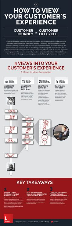 How to View your Customer's Experience: Customer Journey Mapping vs. Customer Lifecycle [Infographic] - Lenati