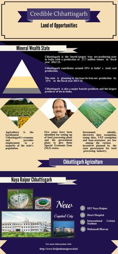 Development of Agriculture Department of Credible Chhattisgarh