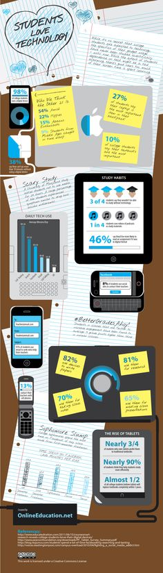 Infographic about what tech students are using
