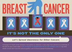 While breast cancer awareness campaigns have successfully reached out to women, many other, often more dangerous cancers, have been neglected by the public